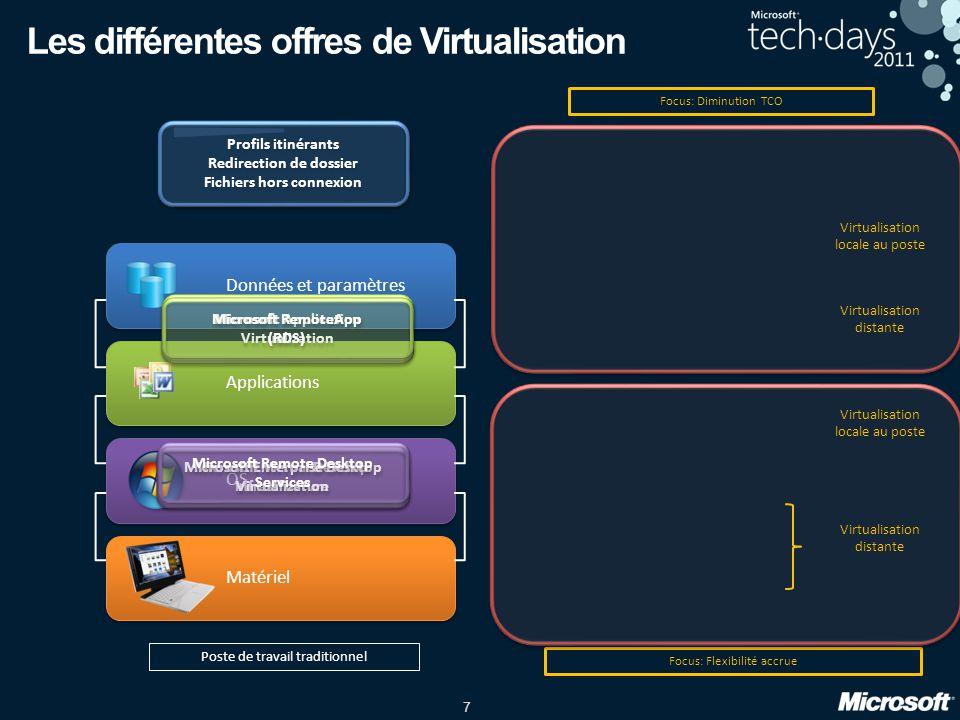 Les différentes offres de Virtualisation