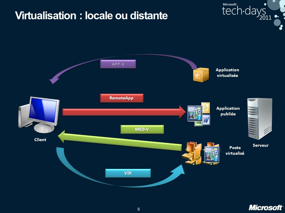 Virtualisation : locale ou distante