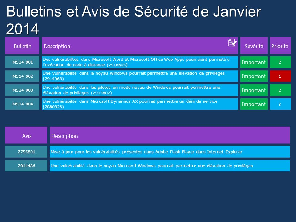 Bulletins et Avis de Sécurité de Janvier 2014