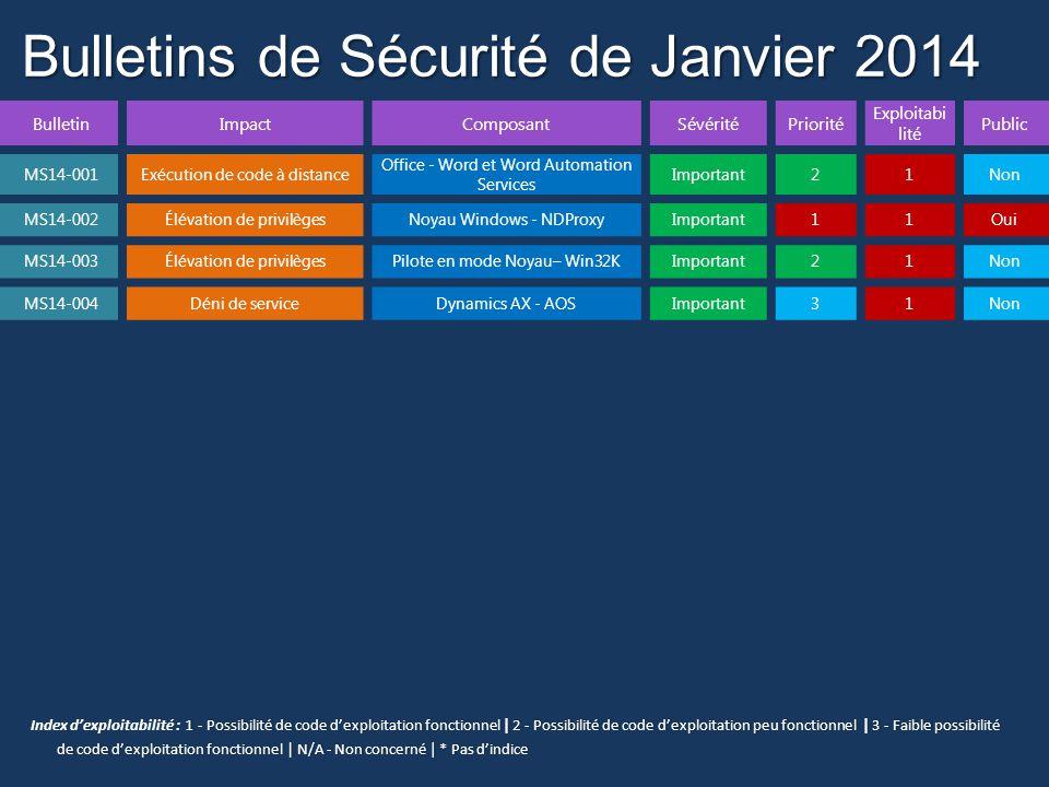 Bulletins de Sécurité de Janvier 2014