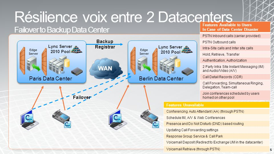 Résilience voix entre 2 Datacenters Failover to Backup Data Center