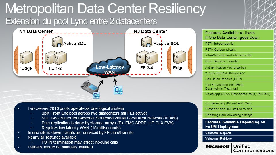 Metropolitan Data Center Resiliency Extension du pool Lync entre 2 datacenters