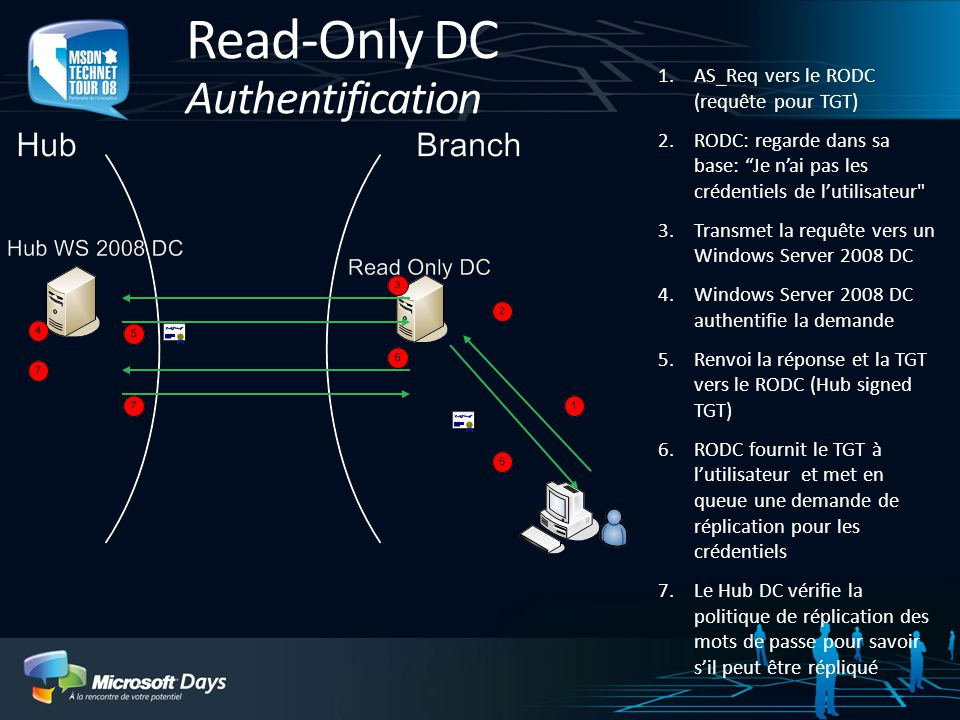 Read-Only DC Authentification