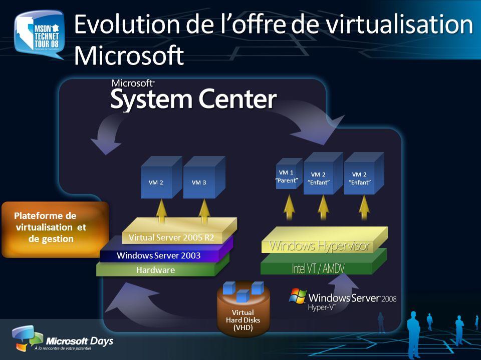 Evolution de l'offre de virtualisation Microsoft