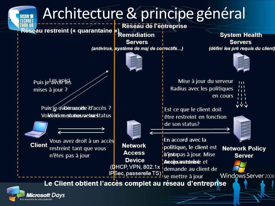 Architecture & principe général