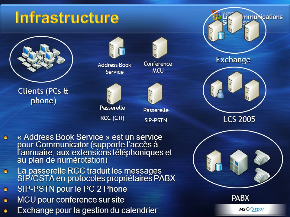 Infrastructure Exchange Clients (PCs & phone) LCS 2005