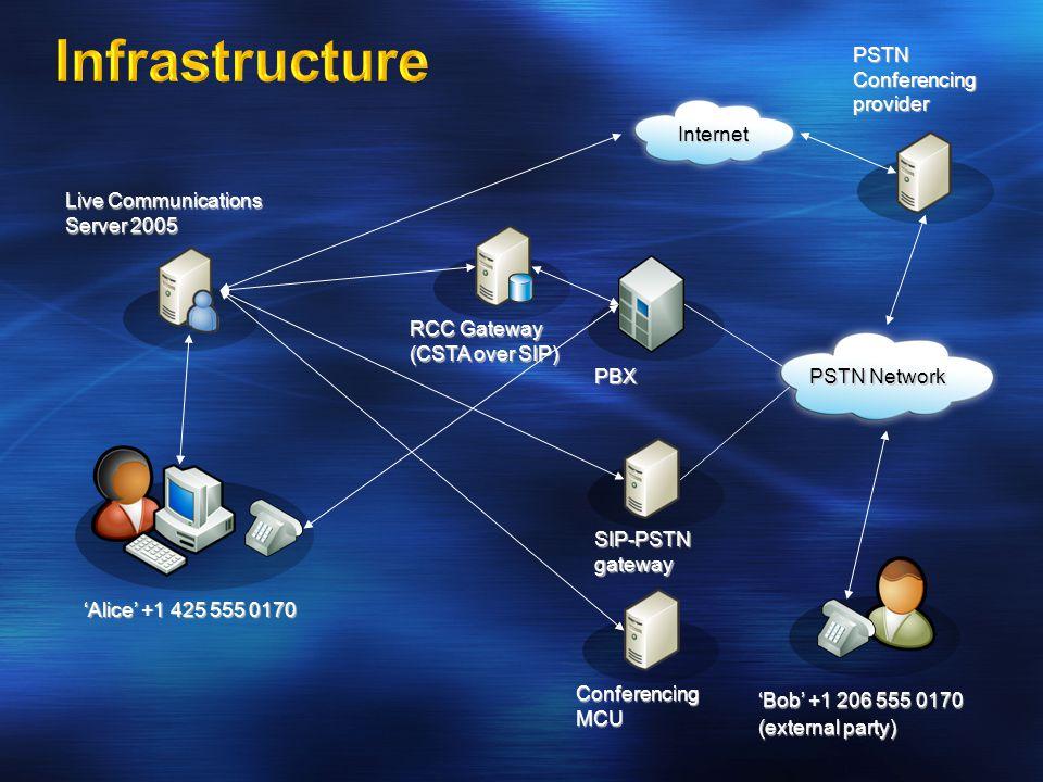 Infrastructure PSTN Conferencing provider Internet