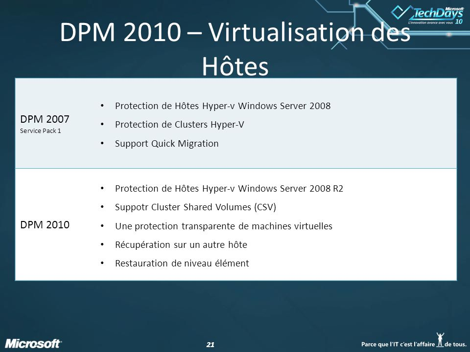 DPM 2010 – Virtualisation des Hôtes