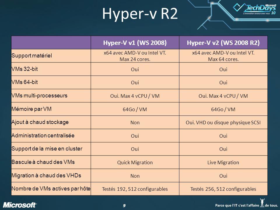 Hyper-v R2 Hyper-V v1 (WS 2008) Hyper-V v2 (WS 2008 R2)
