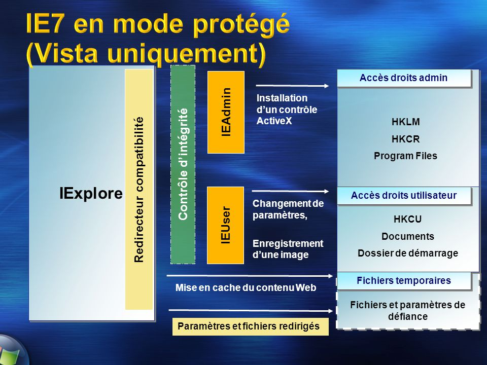IE7 en mode protégé (Vista uniquement)