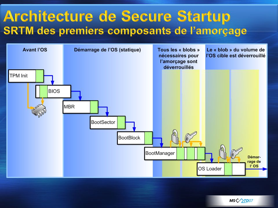 Architecture de Secure Startup SRTM des premiers composants de l'amorçage