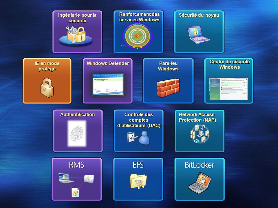 Ingénierie pour la sécurité Renforcement des services Windows