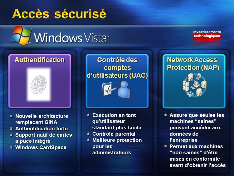 Accès sécurisé Authentification