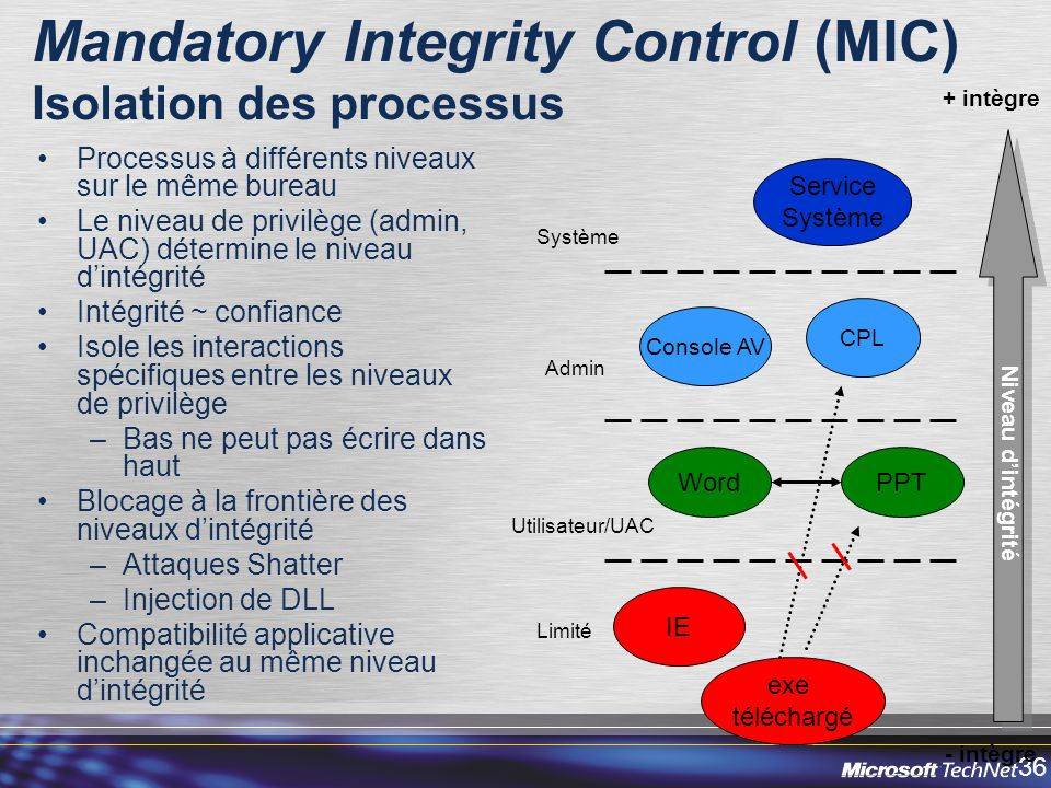 Mandatory Integrity Control (MIC) Isolation des processus