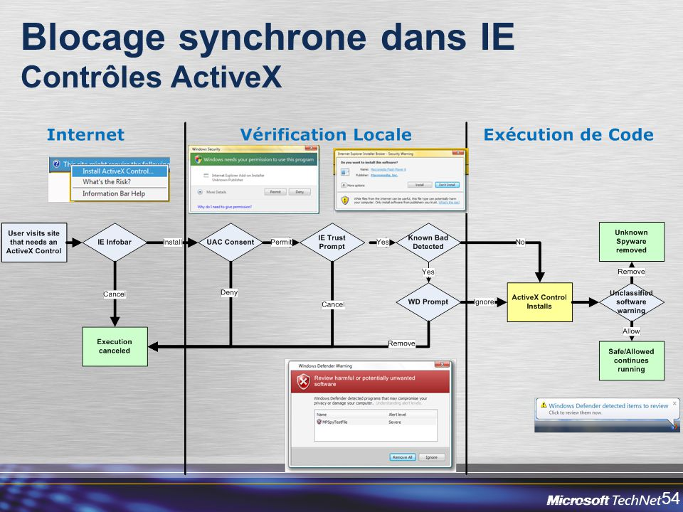 Blocage synchrone dans IE Contrôles ActiveX