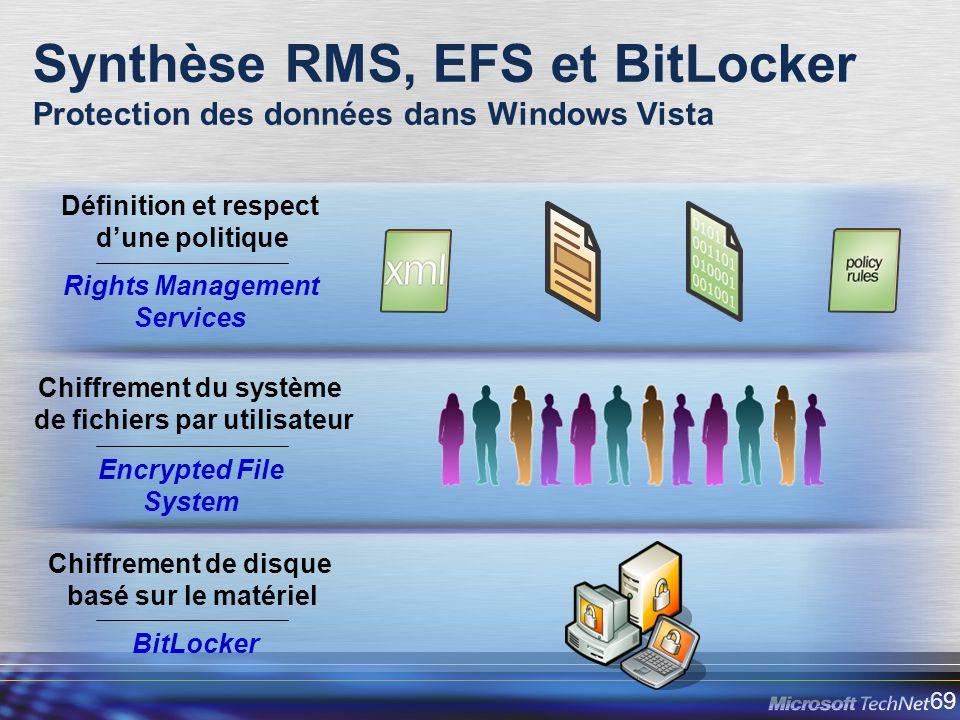Synthèse RMS, EFS et BitLocker Protection des données dans Windows Vista