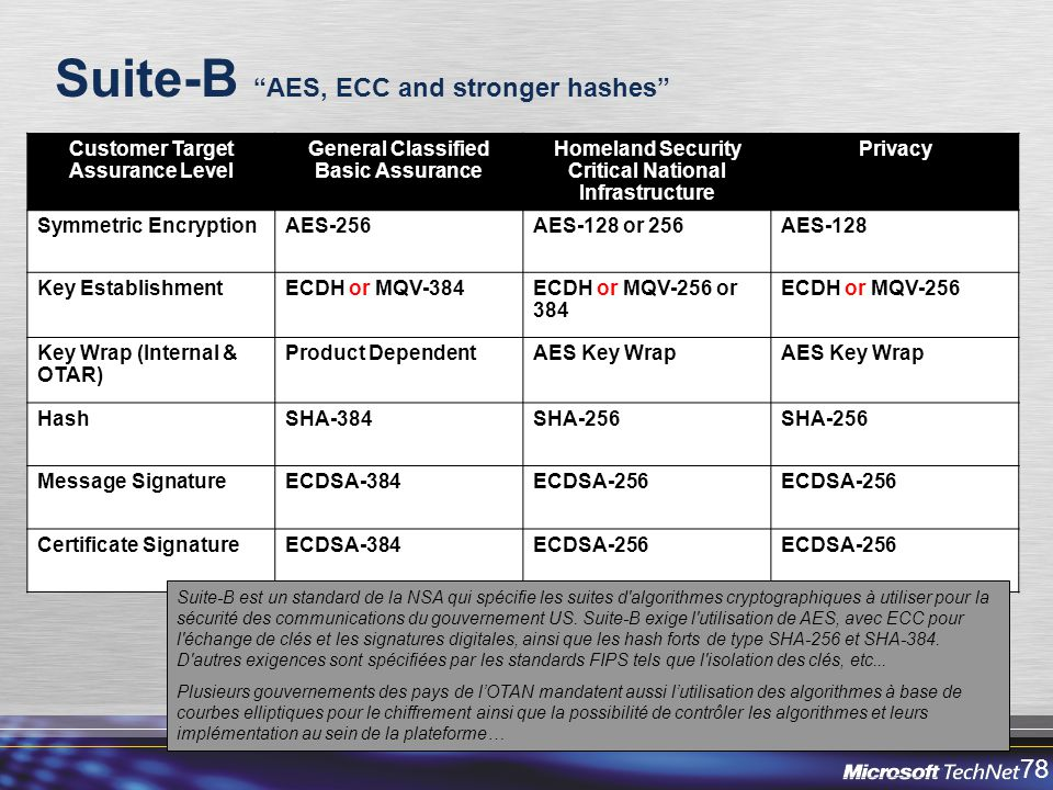 Suite-B AES, ECC and stronger hashes