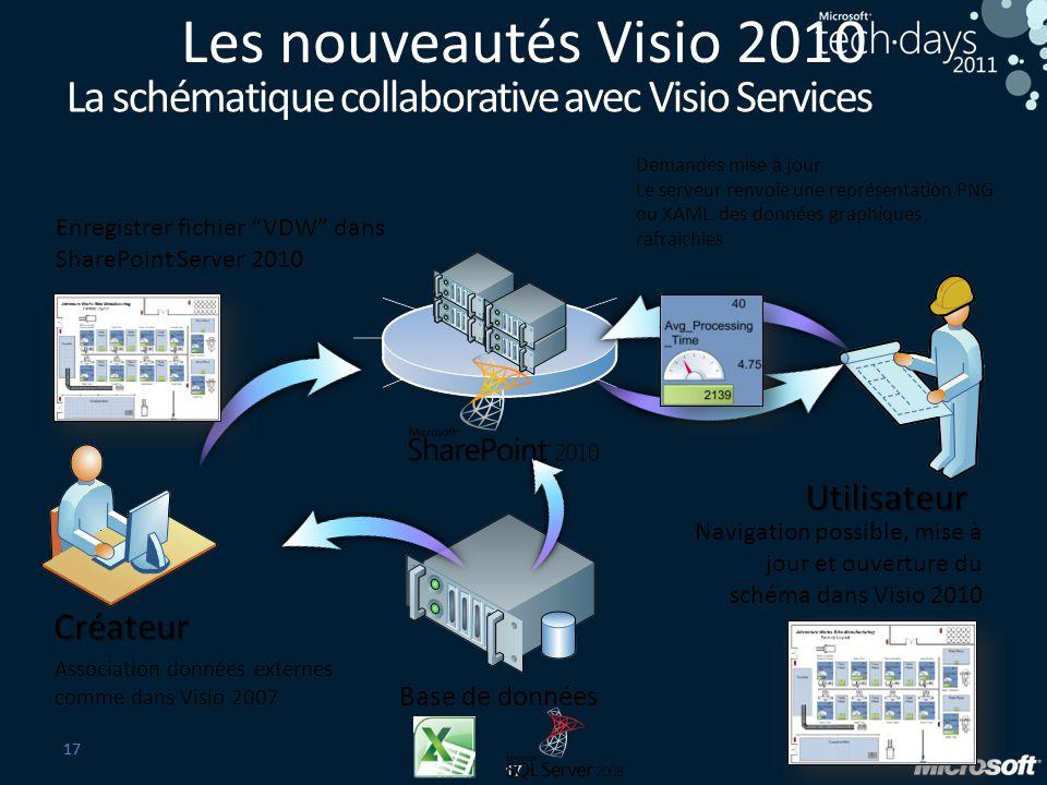 Les nouveautés Visio 2010 La schématique collaborative avec Visio Services. Demandes mise à jour.