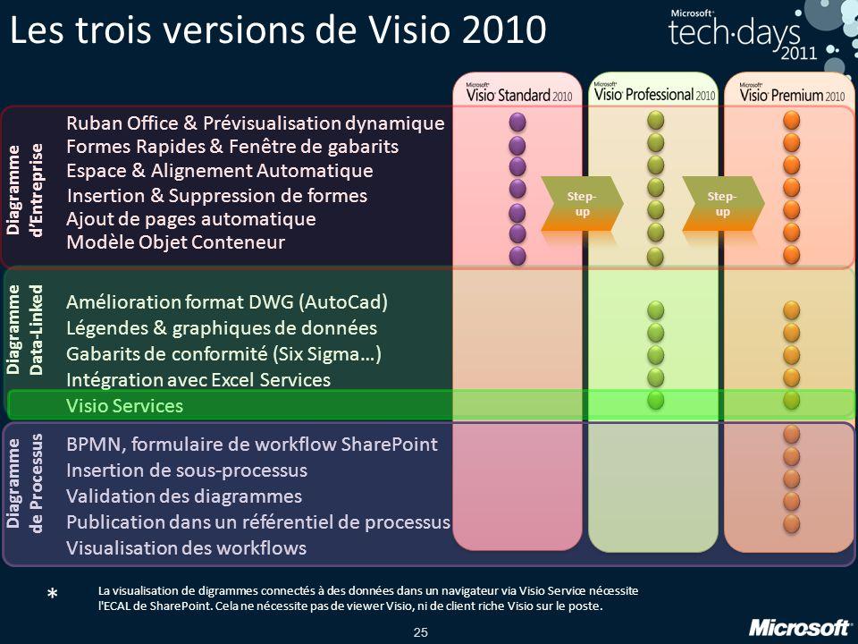 Les trois versions de Visio 2010