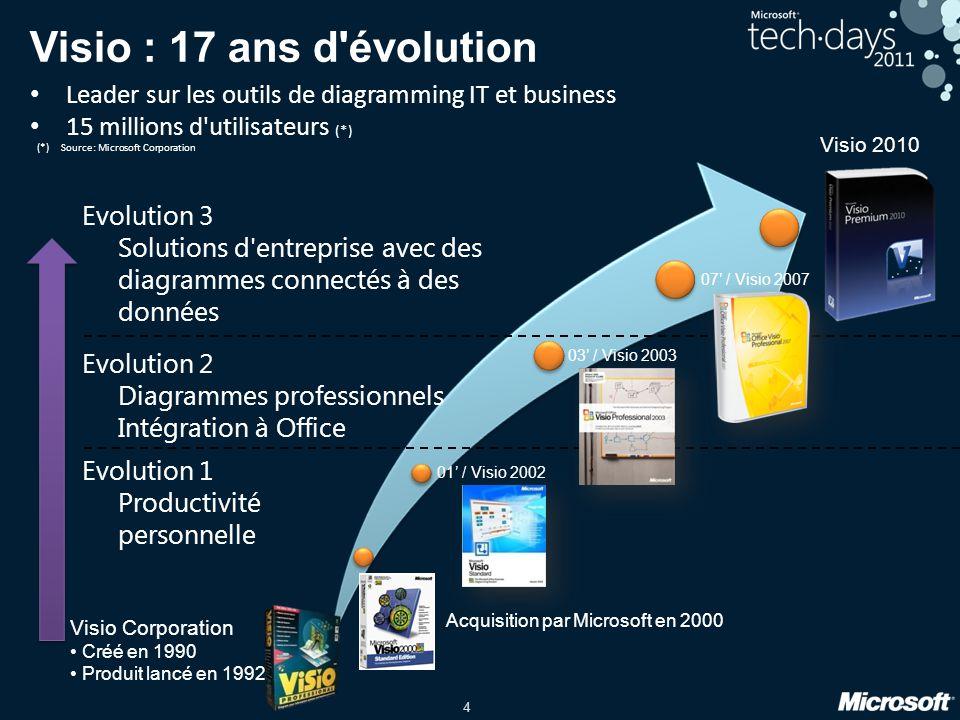 Visio : 17 ans d évolution Leader sur les outils de diagramming IT et business. 15 millions d utilisateurs (*)