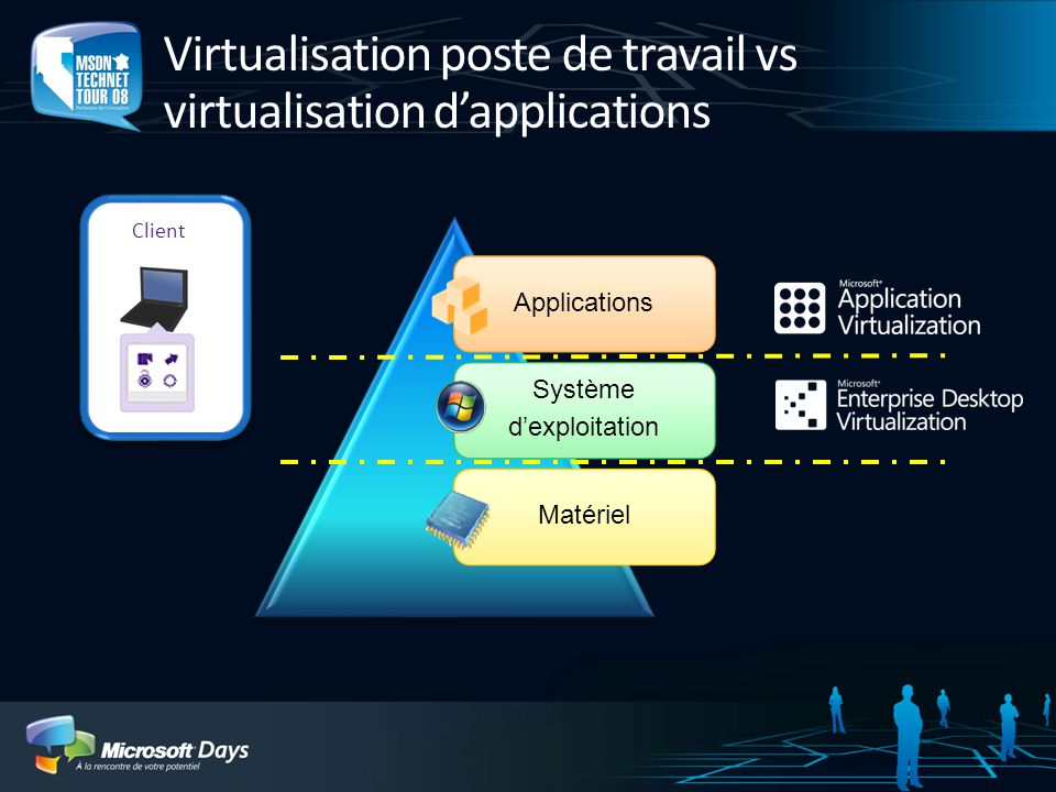 Virtualisation poste de travail vs virtualisation d'applications