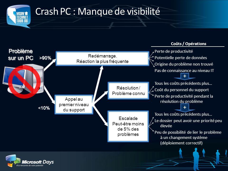 Crash PC : Manque de visibilité
