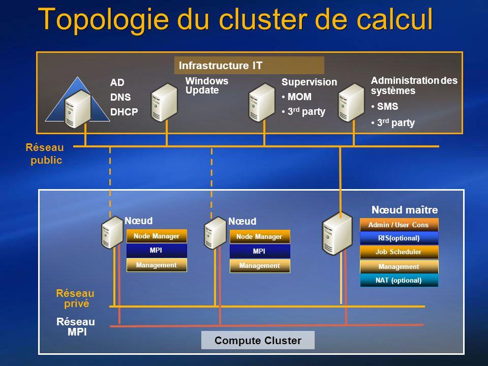 Topologie du cluster de calcul