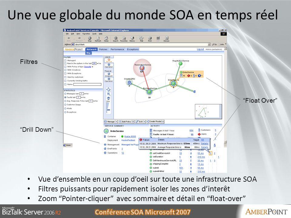 Une vue globale du monde SOA en temps réel