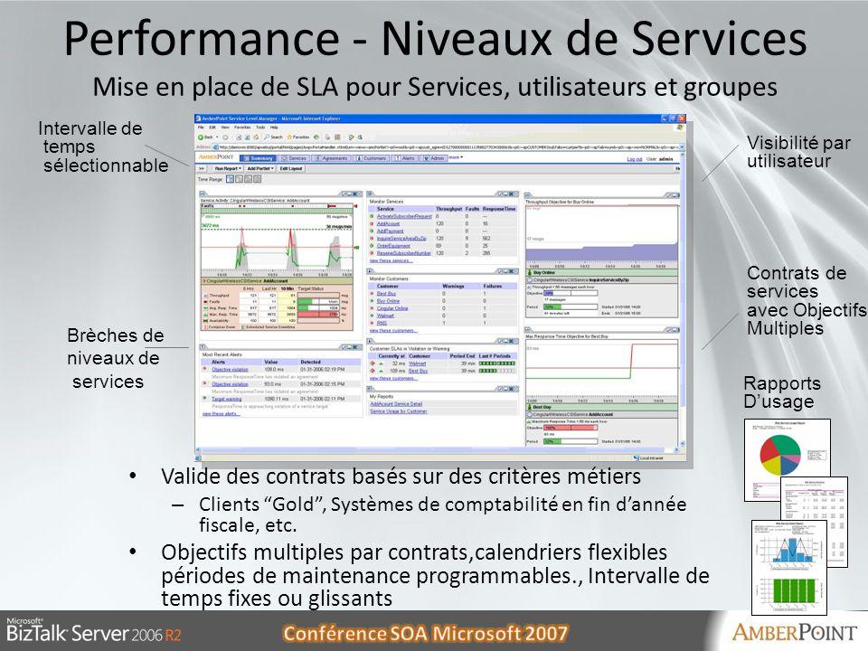 Performance - Niveaux de Services Mise en place de SLA pour Services, utilisateurs et groupes