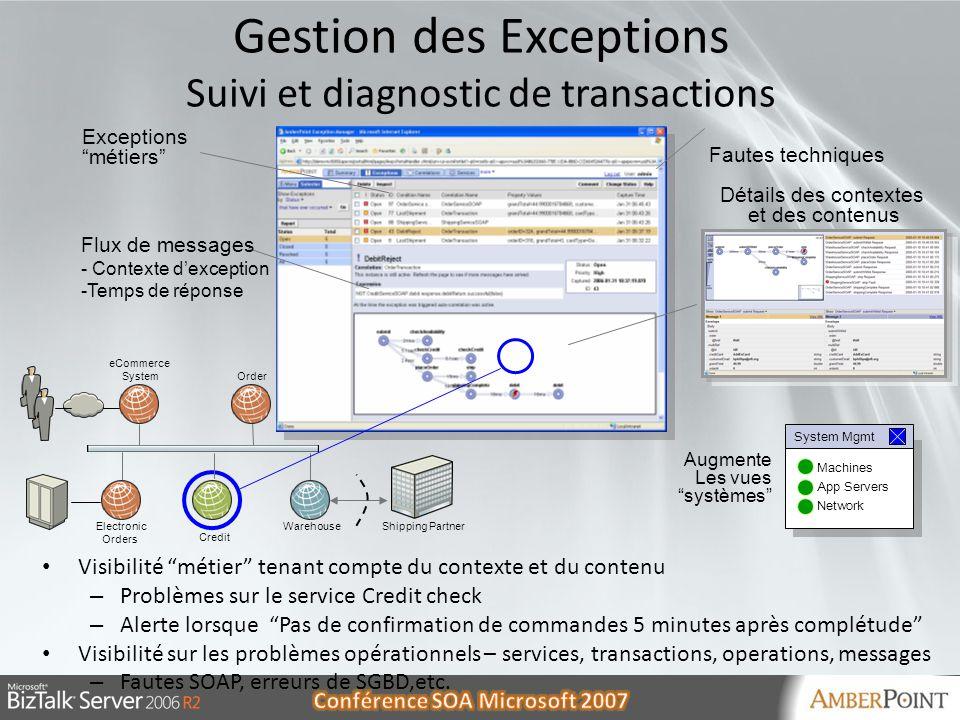 Gestion des Exceptions Suivi et diagnostic de transactions