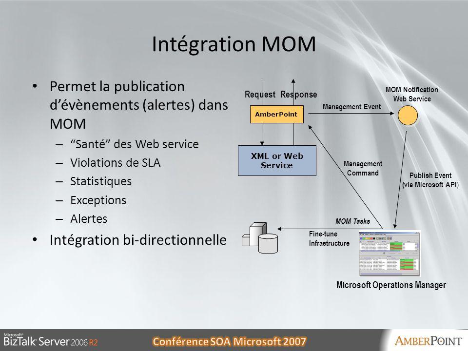 Intégration MOM Permet la publication d'évènements (alertes) dans MOM