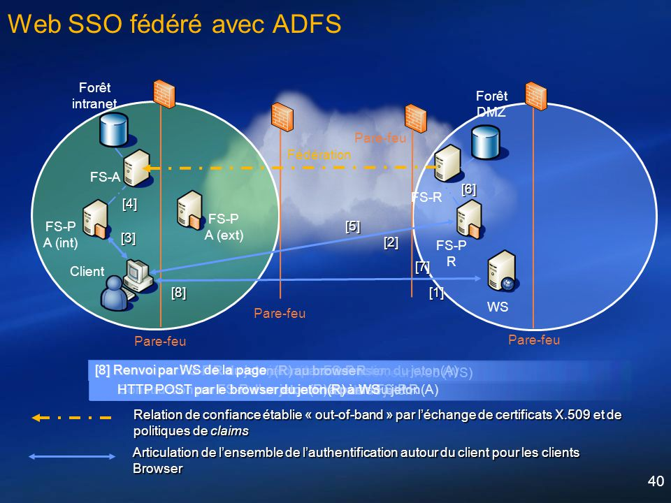 Web SSO fédéré avec ADFS