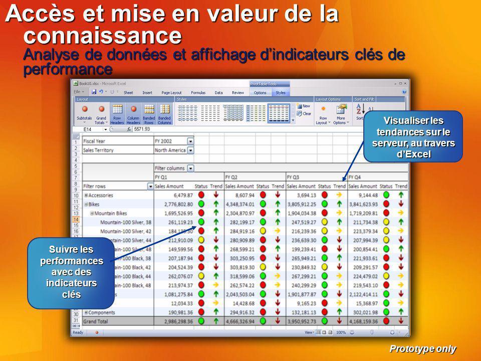 Accès et mise en valeur de la connaissance Analyse de données et affichage d'indicateurs clés de performance