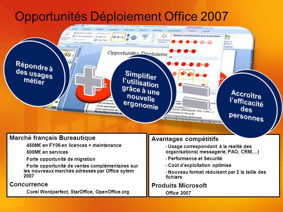 Opportunités Déploiement Office 2007