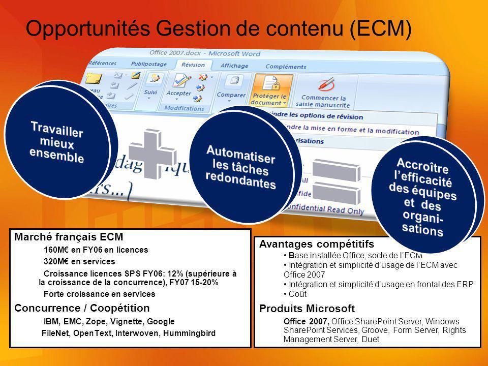 Opportunités Gestion de contenu (ECM)