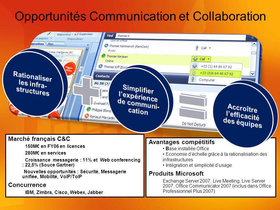 Opportunités Communication et Collaboration