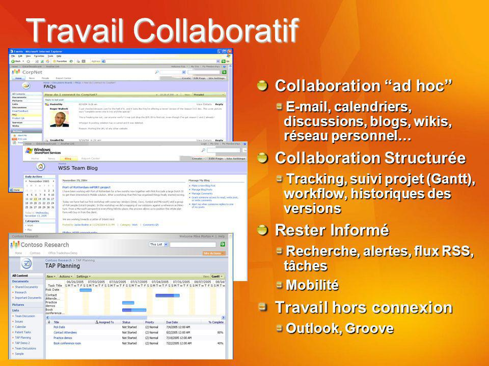 Travail Collaboratif Collaboration ad hoc Collaboration Structurée