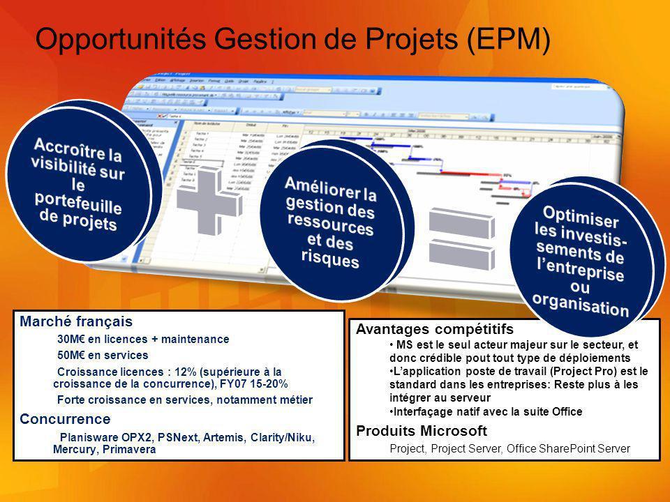 Opportunités Gestion de Projets (EPM)