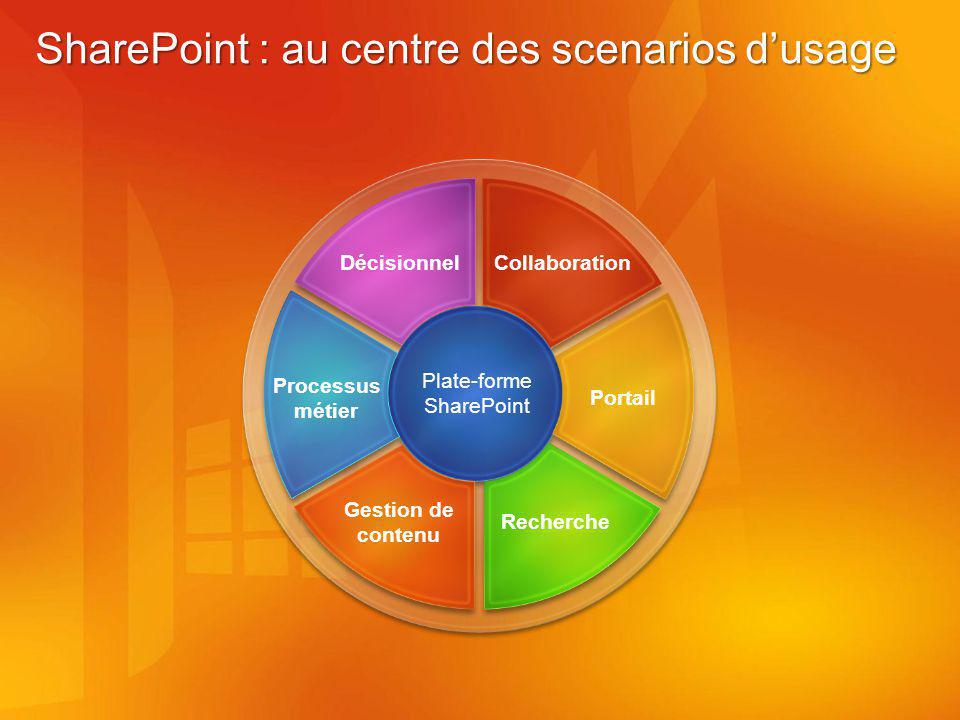 SharePoint : au centre des scenarios d'usage