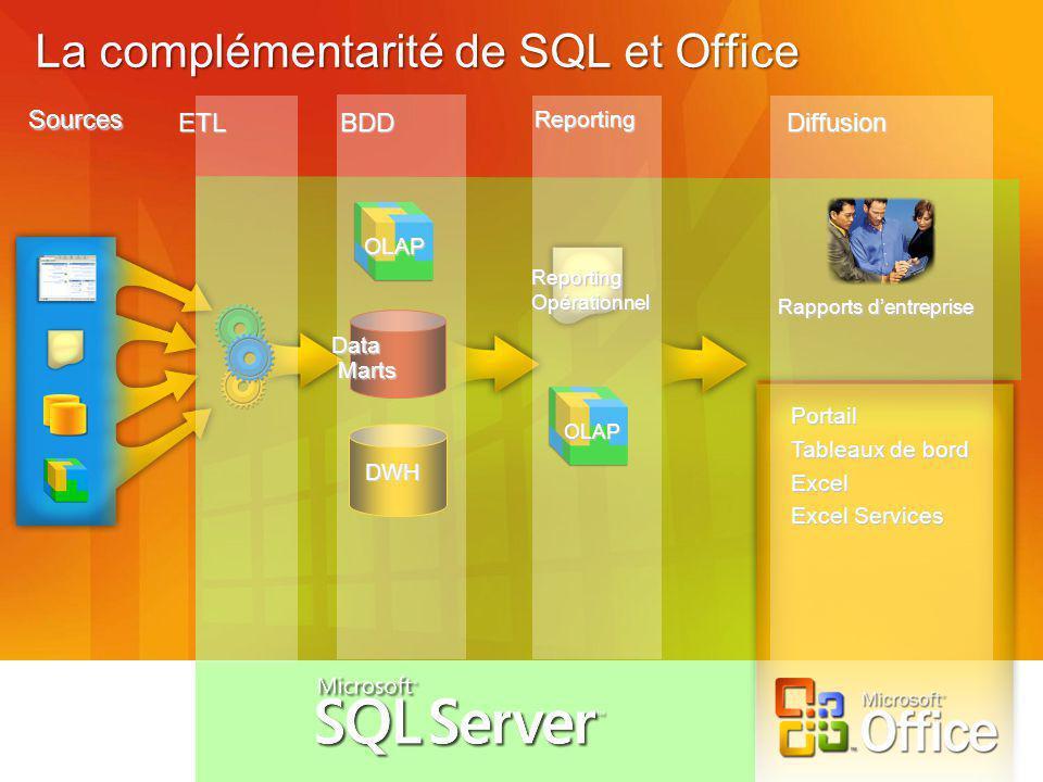 La complémentarité de SQL et Office