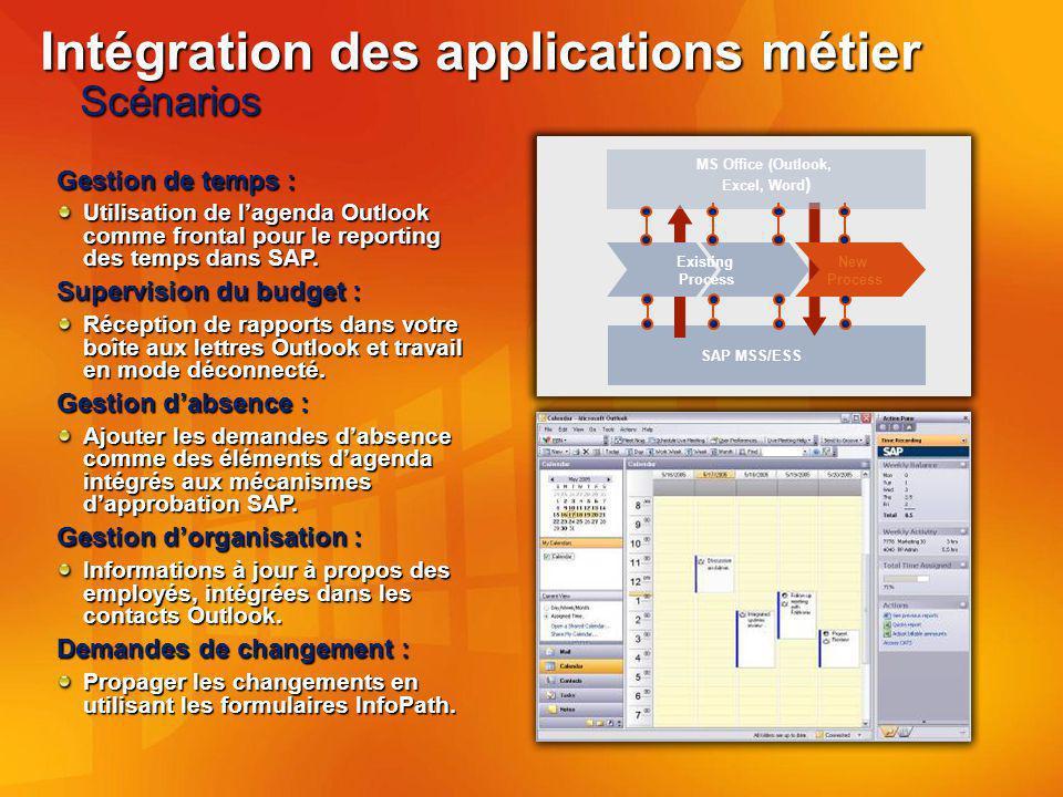 Intégration des applications métier Scénarios