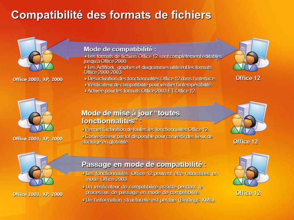 Compatibilité des formats de fichiers
