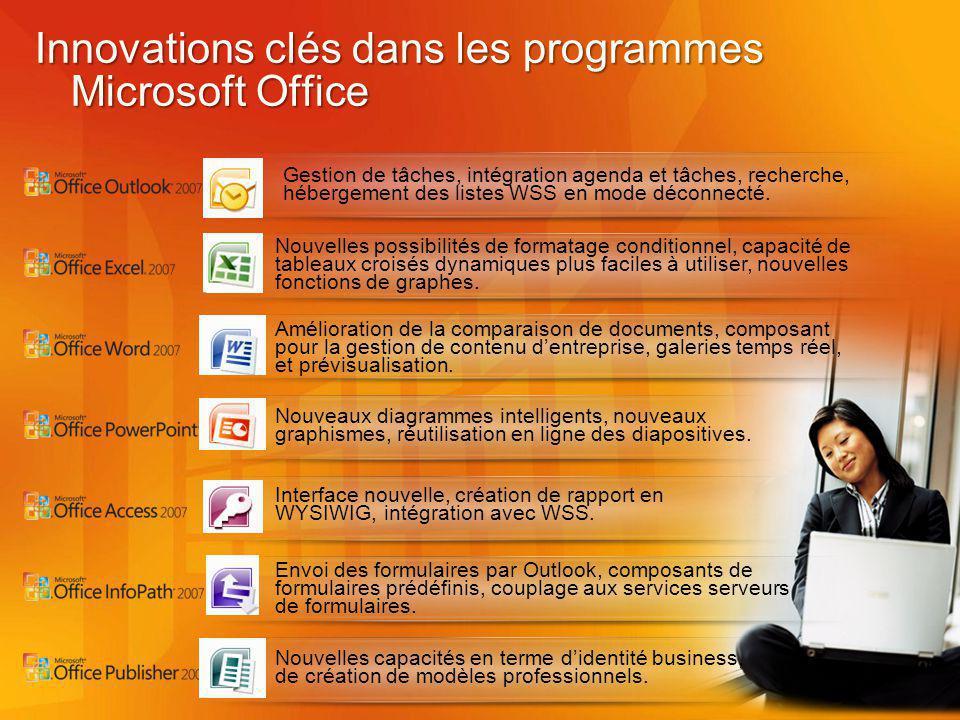 Innovations clés dans les programmes Microsoft Office