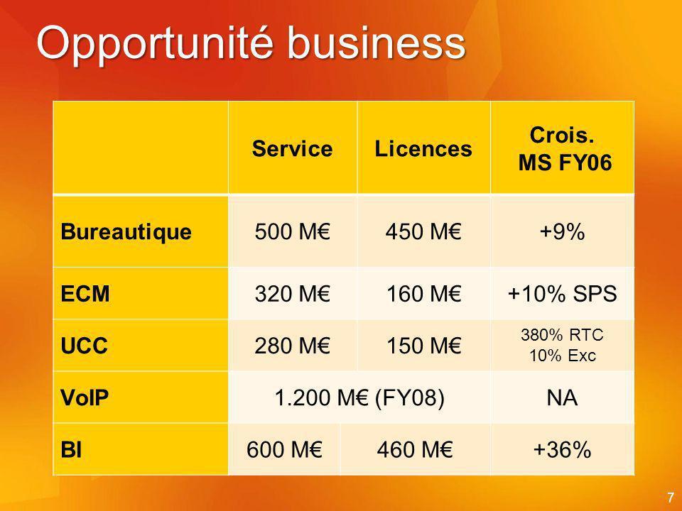 Opportunité business Service Licences Crois. MS FY06 Bureautique