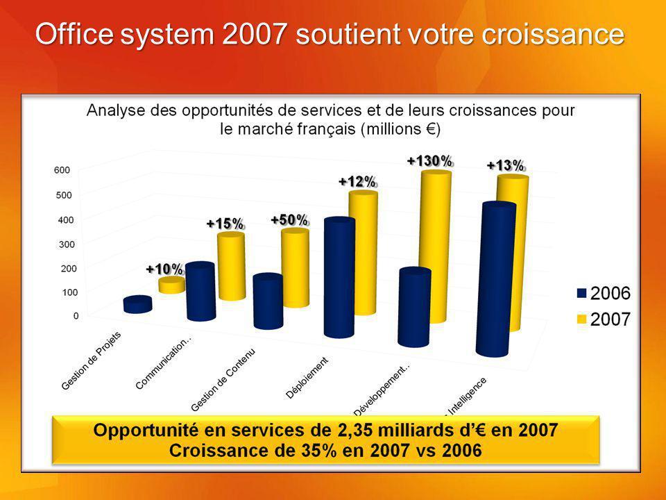 Office system 2007 soutient votre croissance