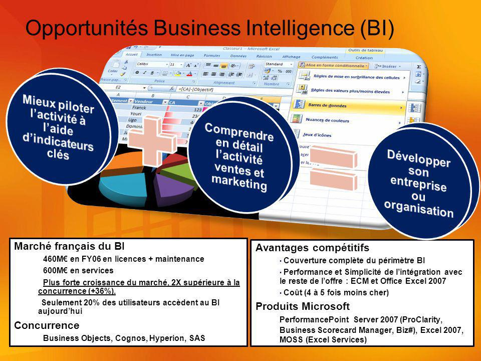 Opportunités Business Intelligence (BI)