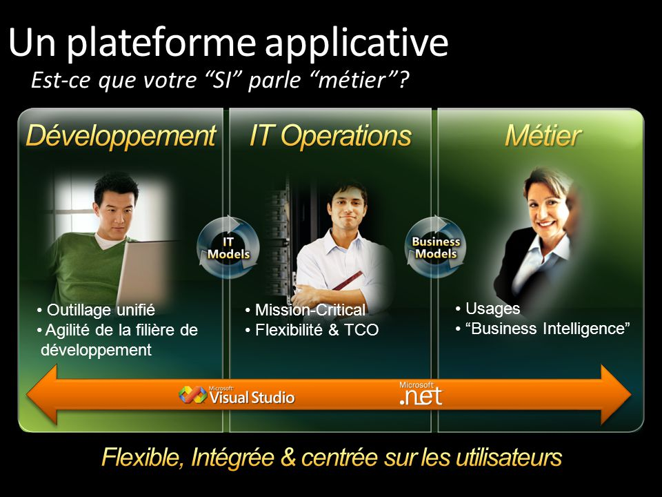 Un plateforme applicative