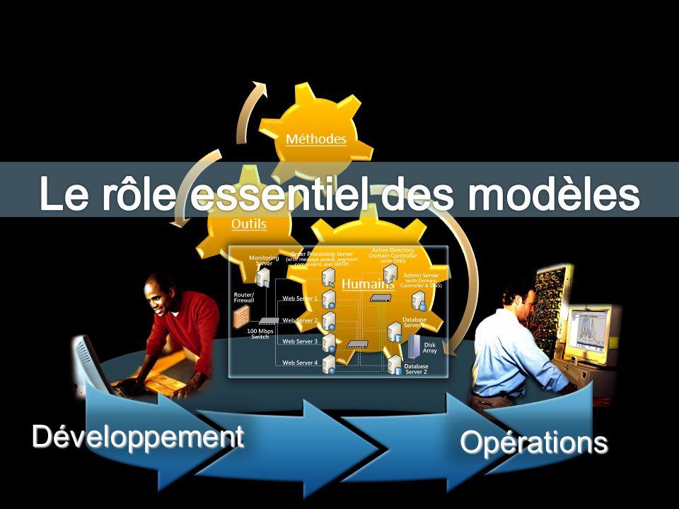 Le rôle essentiel des modèles