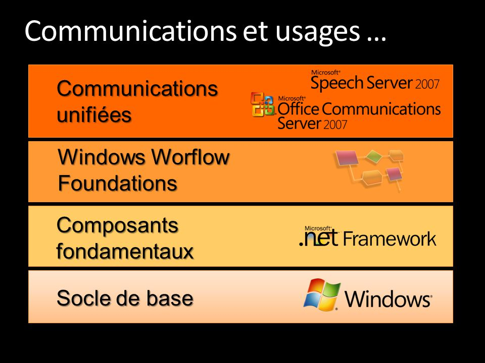 Communications et usages …