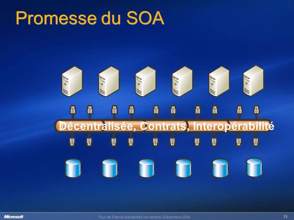 Promesse du SOA Décentralisée, Contrats, Interopérabilité